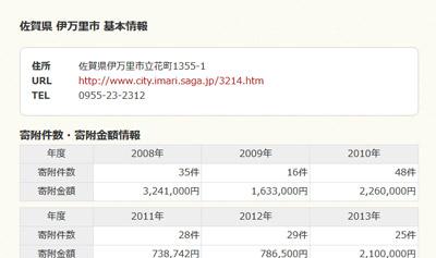 ふるさと納税サイトで自治体への連絡先を調べる方法